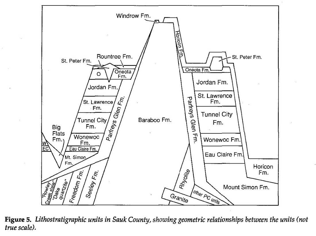 Geology of Sauk County Wisconsin Lithostratigraphic Units.jpg