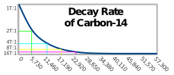 Carbon dating chart