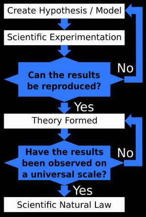Evolution is not Science - Scientific Method