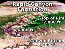 Rapid Canyon Formation