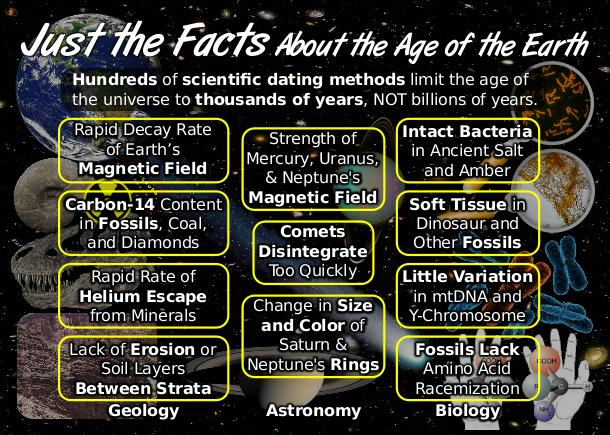 Young earth vs carbon dating